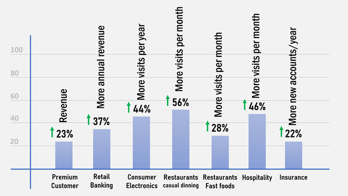 According to Gallup, different firms should have different metrics to measure customer engagement