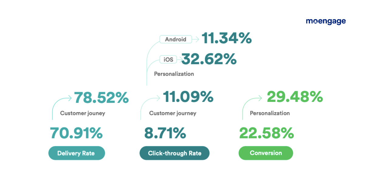 push notification benchmark customer engagement for banking in southeast asia